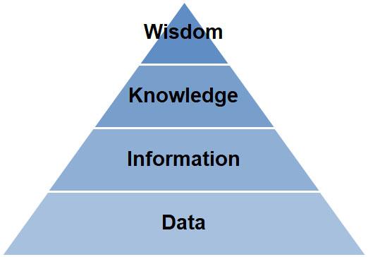 health informatics basic pyramid of wisdom