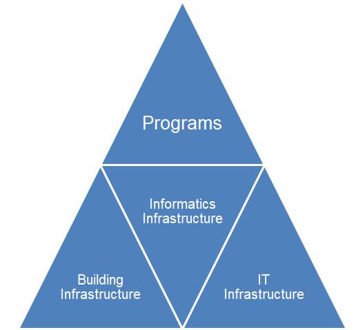 Foundational Pyramid of Informatics