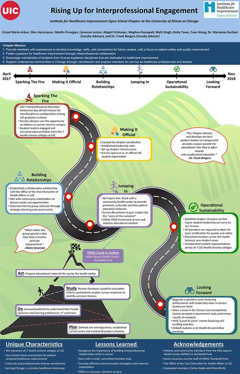 IHI Roadmap